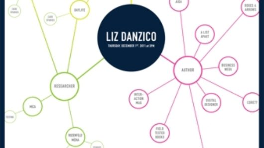 Liz Danzico thinking map