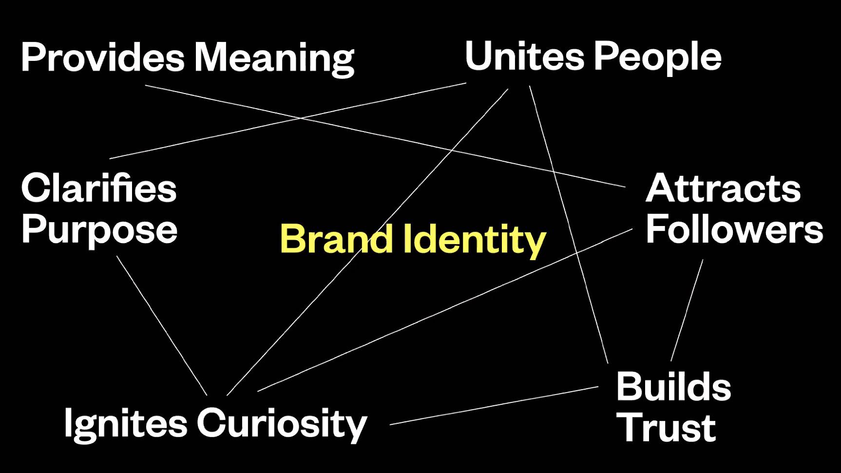 brand identity map